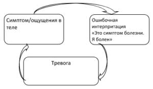 Цикл №1. Катастрофизация