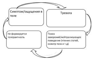 Цикл №2. Защитное поведение