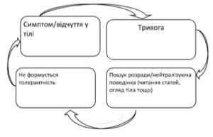 Цикл №2. Захисна поведінка
